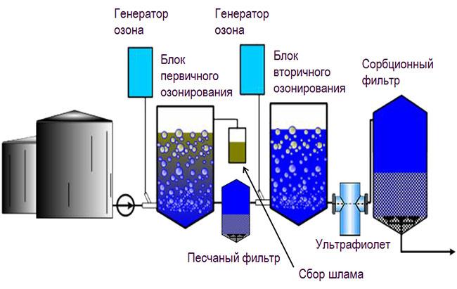 Показатели качества воды по