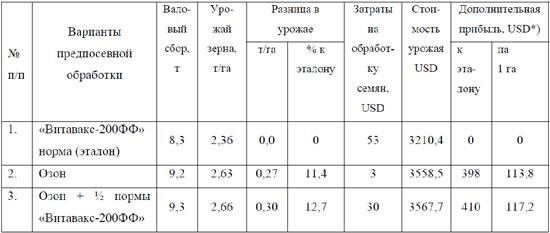 Затраты на выращивание пшеницы с 1 га 6